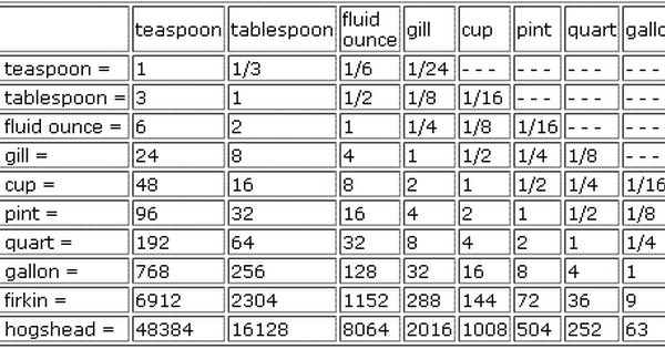 Liquid Measurement Chart Printable - Scalien
