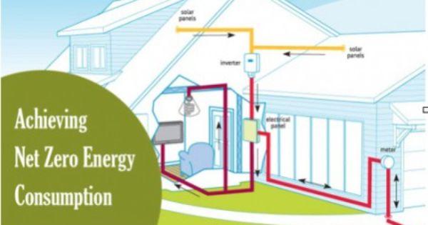 Revamping Old Building Design For Achieving Net Zero Energy Consumption Building Design Sustainable Building Design Energy Efficient Buildings