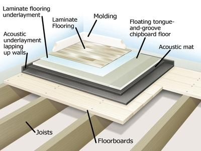 Soundproofing A Floor Diy Network