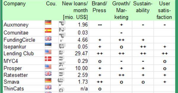 Lending club investing login