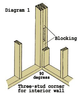 The Leading Online Guide To Framing Corners From The Diy And How To Experts Framing Construction Home Construction Frames On Wall