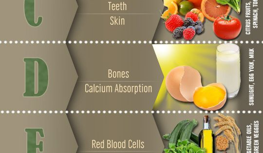 Vitamins - Fruits - Vegetables - Health - Health & Fitness -