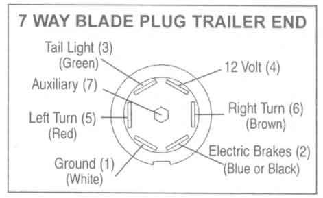Trailer Wiring Connector Diagrams Conductor Plugs | wiring and diagram |  Trailer wiring diagram, Trailer light wiring, TrailerPinterest