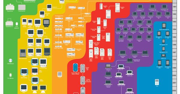 A Colorful History of Apple Poster by Pop Chart Lab