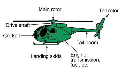 Anatomy of a helicopter