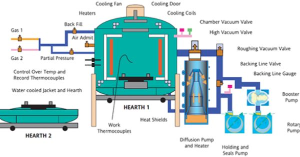 Vacuum Furnace Design And Construction Google Search Brazing Vacuums Industrial Vacuum