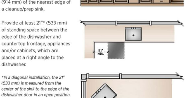 Kitchen Layout Dishwasher Placement 14 Kitchen Design Guidelines Illustrated Pinterest