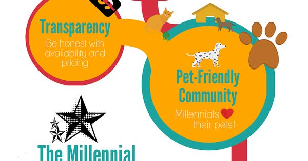 5 Ways To Target Millennial Renters Property Management Insider Multifamily Propertymanagement Infographic With Images Property Management Renter Property