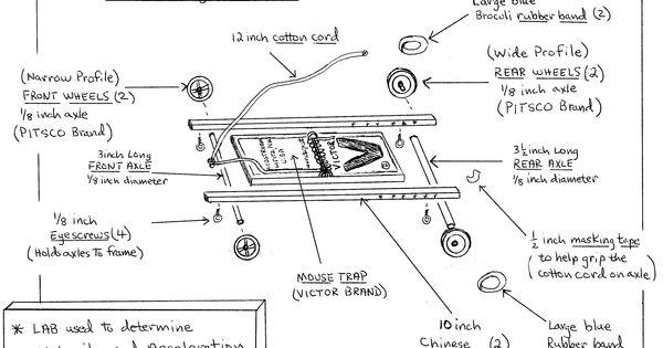 mousetrap car gif  3155 u00d72316