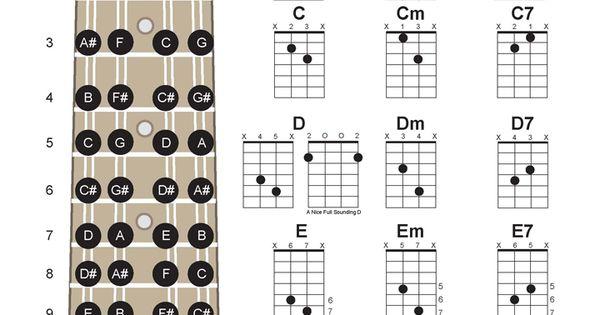 Two Finger Mandolin Chords Chart, Includes Mandolin Fret Board : Music : Pinterest