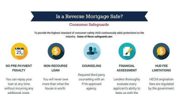 Pin By Karlenekatalinlindieyh On Mortgage Mortgage Infographic Reverse Mortgage Refinance Mortgage