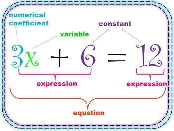 Algebra Terms Poster Math Grades 7 9 Math Expressions Math Word Walls Math Words
