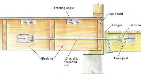 Attaching A Deck Building A Deck Building A House Home Building Tips