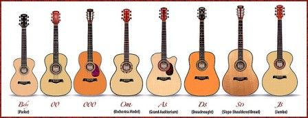 What Are The Different Acoustic Guitar Body Types Best Acoustic Guitar Types Of Guitar Guitar Body