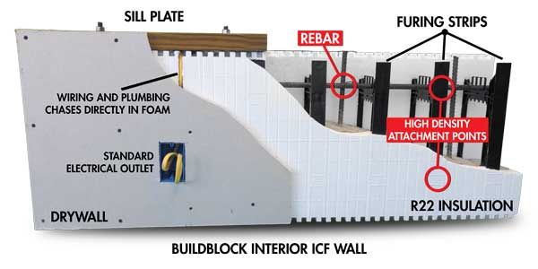 What Are Icfs Insulating Concrete Forms Insulated Concrete Forms Concrete Forms Icf Walls