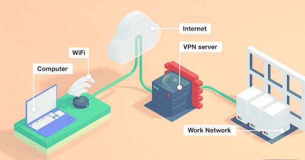 لماذا يجب إستخدام Vpn في الشبكات العامة مداد الجليد Remote Work Work Networking Browser