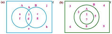 Worksheet On Venn Diagrams Venn Diagram Math Time Worksheets Sets and venn diagram worksheets