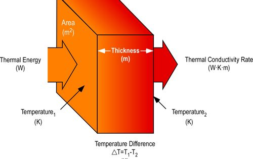 Conductivity Is The Amount Of Conductance For Exactly 1 Inch Of Material Conductance Is The Amount Of Heat Los Building Systems Building Design Thermal Energy