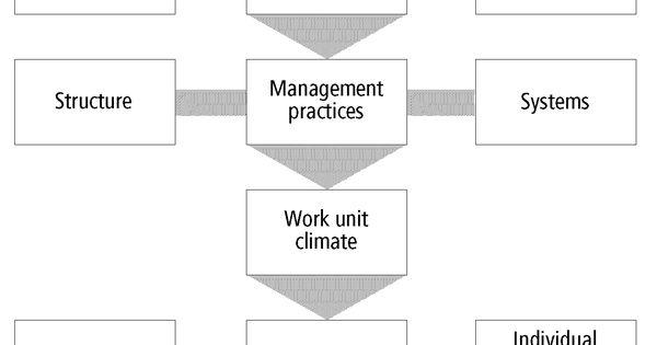 organization change theory and practice burke pdf