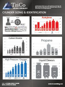 Liberty Industrial Gases And Welding Supply Welding Gas Tank Size Chart Usa Welding Gas Welding Supplies Gas Tanks