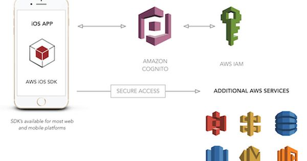 User Authentication For Web And Ios Apps With Aws Cognito Part 2 App Ios Ios App