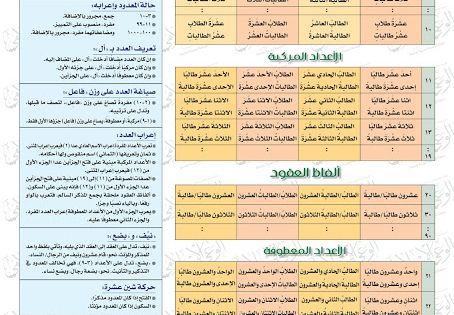 مدونة محلة دمنة قواعد العدد والمعدود Learn Arabic Language Learn Arabic Online Arabic Language