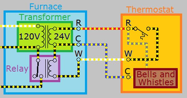 How Can I Add A C Wire To My Thermostat Thermostat Thermostat Wiring Hvac