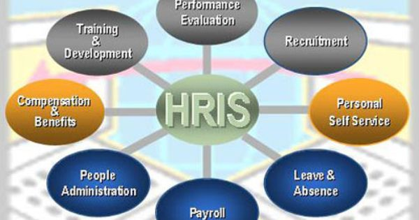 Human Resource Information Systems Hris In Career Development Iresearchnet Human Resources Human Resource Management System Career Development