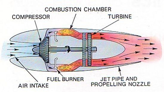 Schematic of a simple jet engine | Jet engine, Jet turbine, Jet motor | Turbine Engine Diagram |  | Pinterest