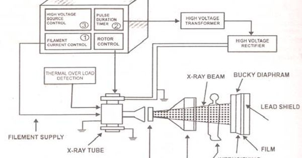 x-ray circuit diagram | block diagram of x-ray machine | x-ray,