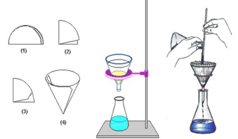 Metodos De Separacion De Mezclas Heterogeneas Mezclas Gio Ensm Chemistry Lessons Chemistry Lesson