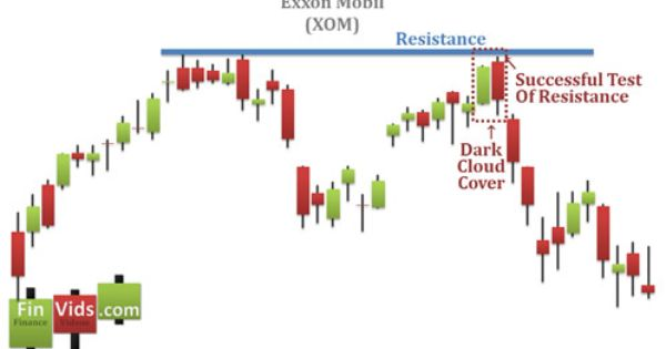 Dark Cloud Cover Establishing Future Resistance Candlestick