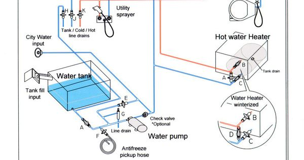 Need Simple diagram for Fresh Water System - iRV2 Forums ...