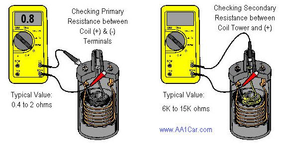 How To Diagnose And Test An Ignition Coil Ignition Coil