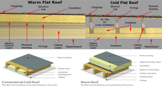 How To Build A Flat Roof Warm Or Cold Construction Flat Roof Flat Roof Construction Warm Roof