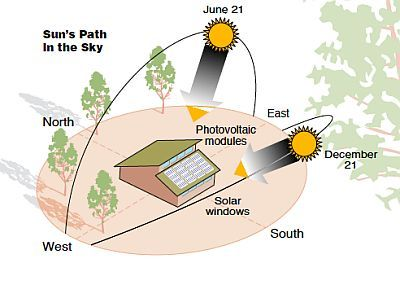 How The Sun Moves Through The Sky Solar Power For Ordinary People Passive Solar Homes Solar House Passive Solar