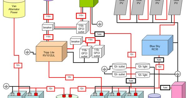 gfci wiring diagram for cardinal rv wiring diagram blog forest river rv wiring diagrams nilza net