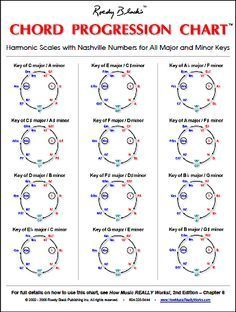 The Nashville Number System Is A Simple Method Of Learning Chord Gitaarlessen Muziektheorie Gitaarakkoorden