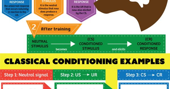 which form of learning classical conditioning John watson proposed that the process of classical conditioning was able to classical conditioning theory involves learning a new (in a weaker form.