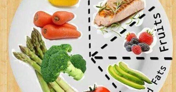 Portion Size Whole30 Pinterest Portion Sizes