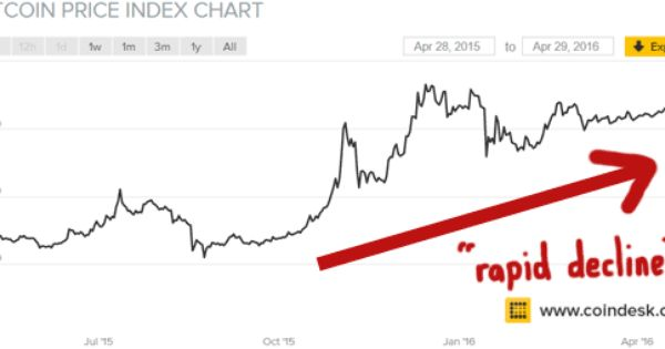btc-rapid-decline-value-2015-to-2016   onecoin scam ...