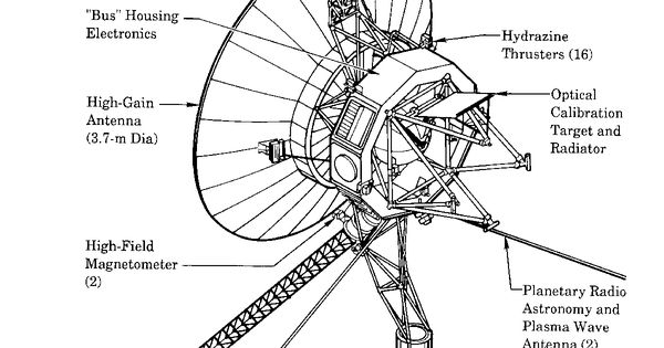 Schematic of the Voyager deep-space probe | Space ...