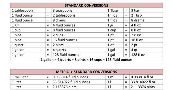 Metric To Standard Conversion Chart Liquid Volume Kaylin