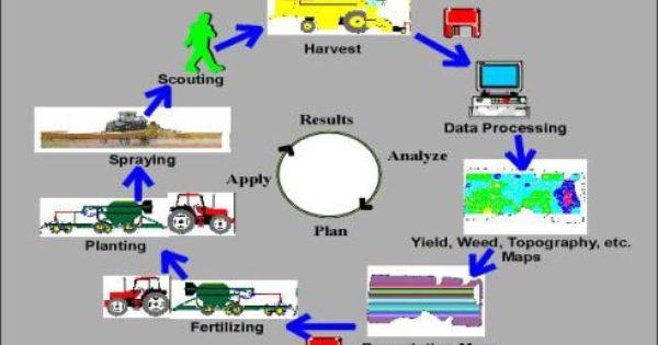 Precision Farming Precision Agriculture Farming Technology Farm