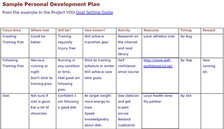personal development plan example for students Google Search – Sample Employee Development Plan Examples
