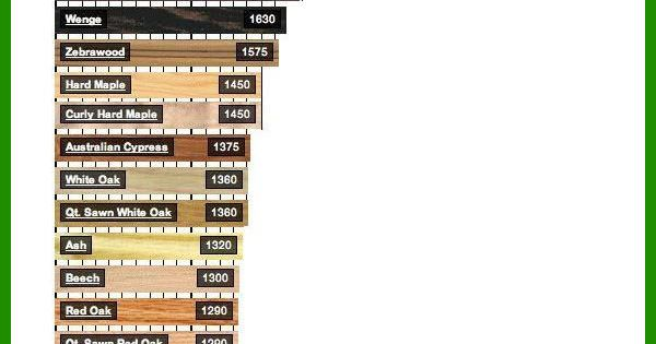 hard wood or soft wood this chart tells you what they are. Black Bedroom Furniture Sets. Home Design Ideas
