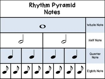 Music Rhythm Charts Notes And Rests Value Charts Poster Music Lessons For Kids Music Lesson Plans Teaching Music