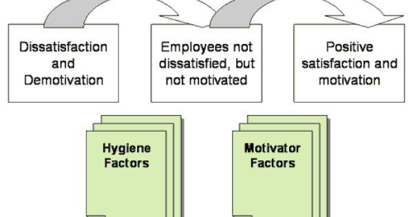 Herzberg S Two Factor Theory 12bsc Pinterest Factors