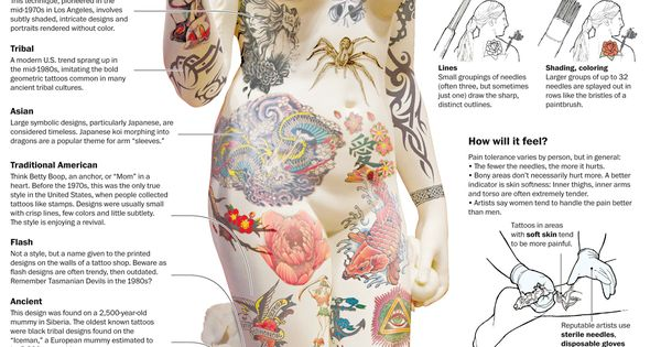 tattoo info - is always wise to educate yourself before tattoo patterns