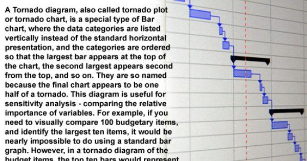 Pmp Exam Tip How To Use The Tornado Diagram Exams Tips Pmp Exam Exam